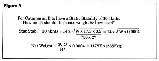 Weight and stability formula