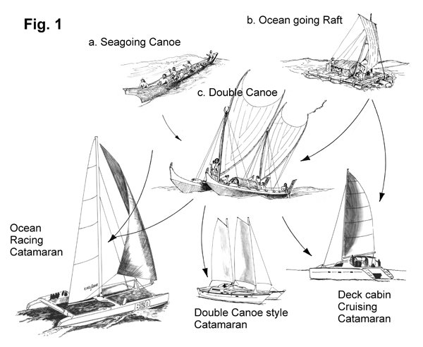 Catamaran evolution