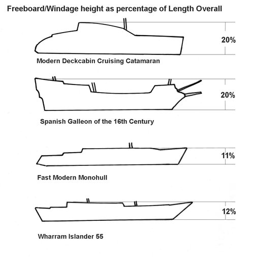 Freeboard and windage height as percentage of length overall