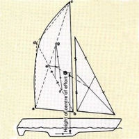 Catamaran Stability Diagram