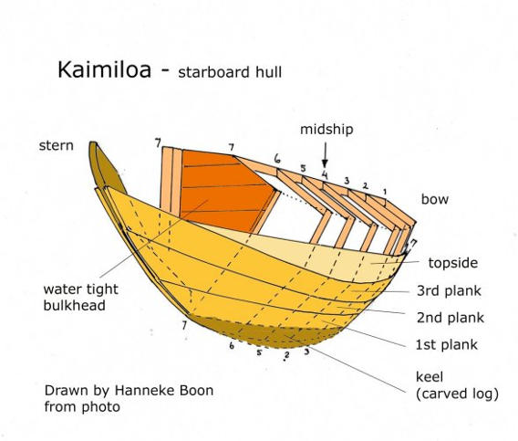 Drawing of Kaimiloa starboard hull structure