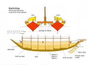 Kaimiloa - Lines and cross section