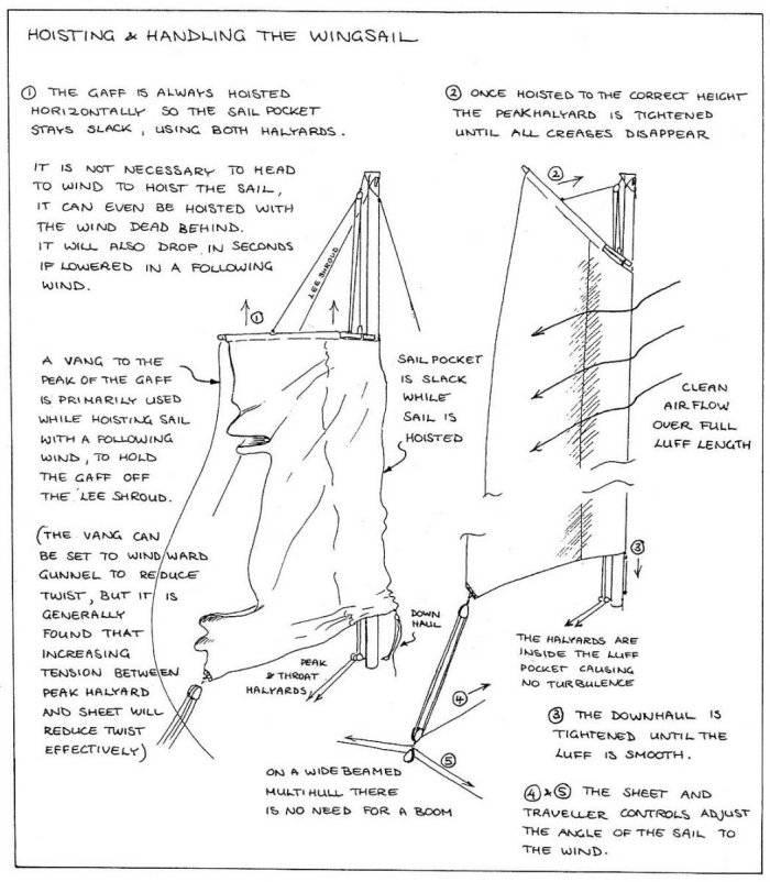 Hoisting and handling the Wharram Wingsail