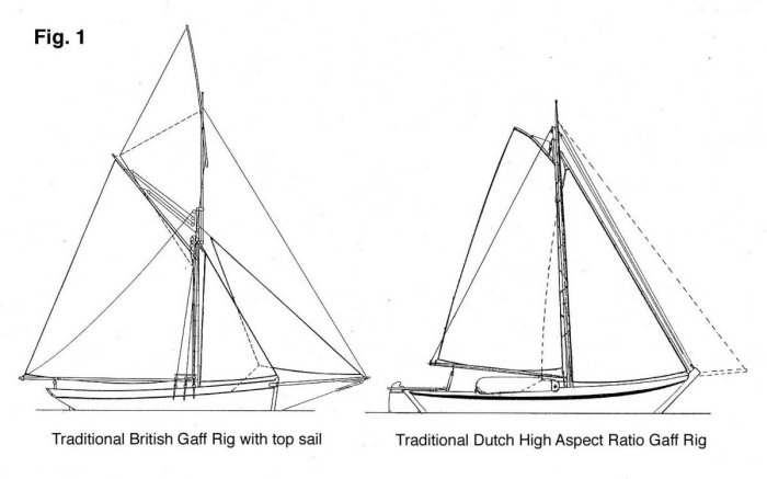 Diagram comparing British and Dutch gaff rigs