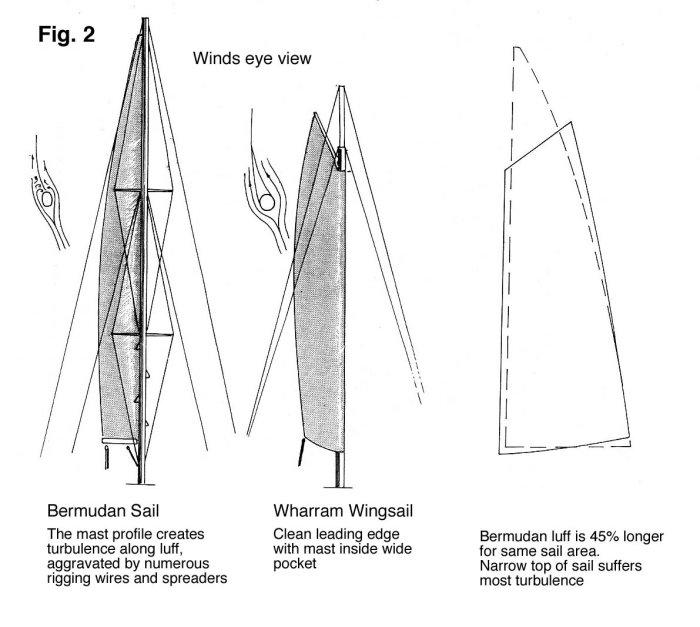Diagram comparing Bermudan sail and Wharram Wingsail