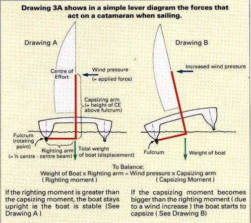 Lever diagram
