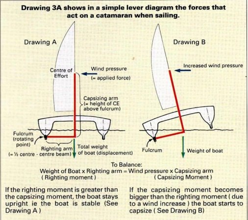 Catamaran Stability | James Wharram Designs